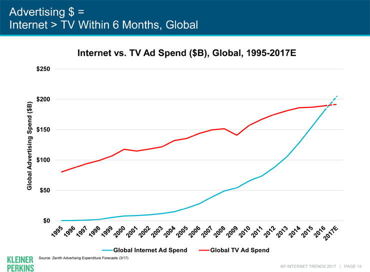 Internet will surpass TV within 6 months, global chart