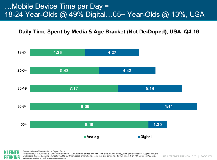 mobile device usage time per day is now 49% for 18-24