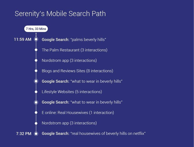 social media marketing strategy and the mobile search path