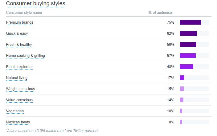 metrics - consumer buying styles