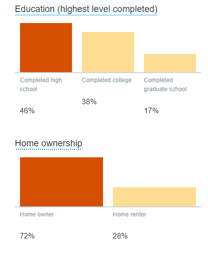 metrics - education and home ownership