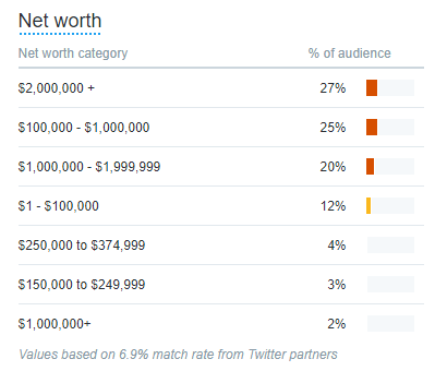metrics - net worth - 27% $2M+