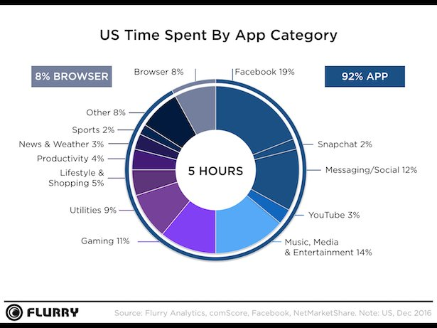 time-spent-in-app-social-media-92-percent