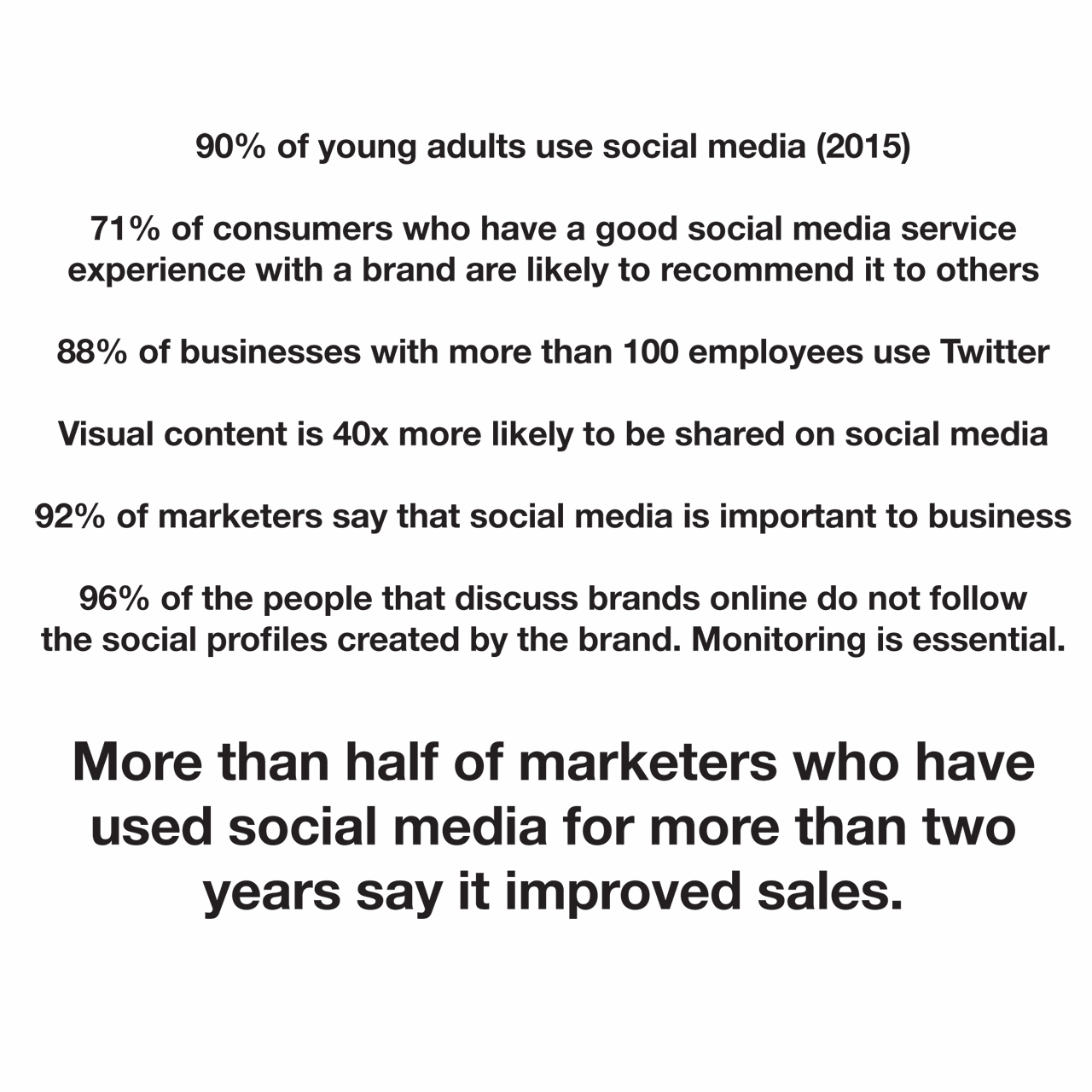 Statistics on social media: 90% of young adults use social media; 71% of consumers who have had a good social media service experience with a brand are likely to recommend it to others; 88% of businesses with more than 100 employees use Twitter.