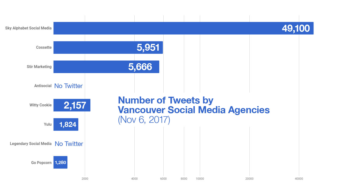 Social Media Agency ranking by # of Tweets 1 Sky Alphabet 49,100 - 2 Cossette 5,951 - 3 Stir Marketing 4 Antisocial Solutions has no Twitter acccount