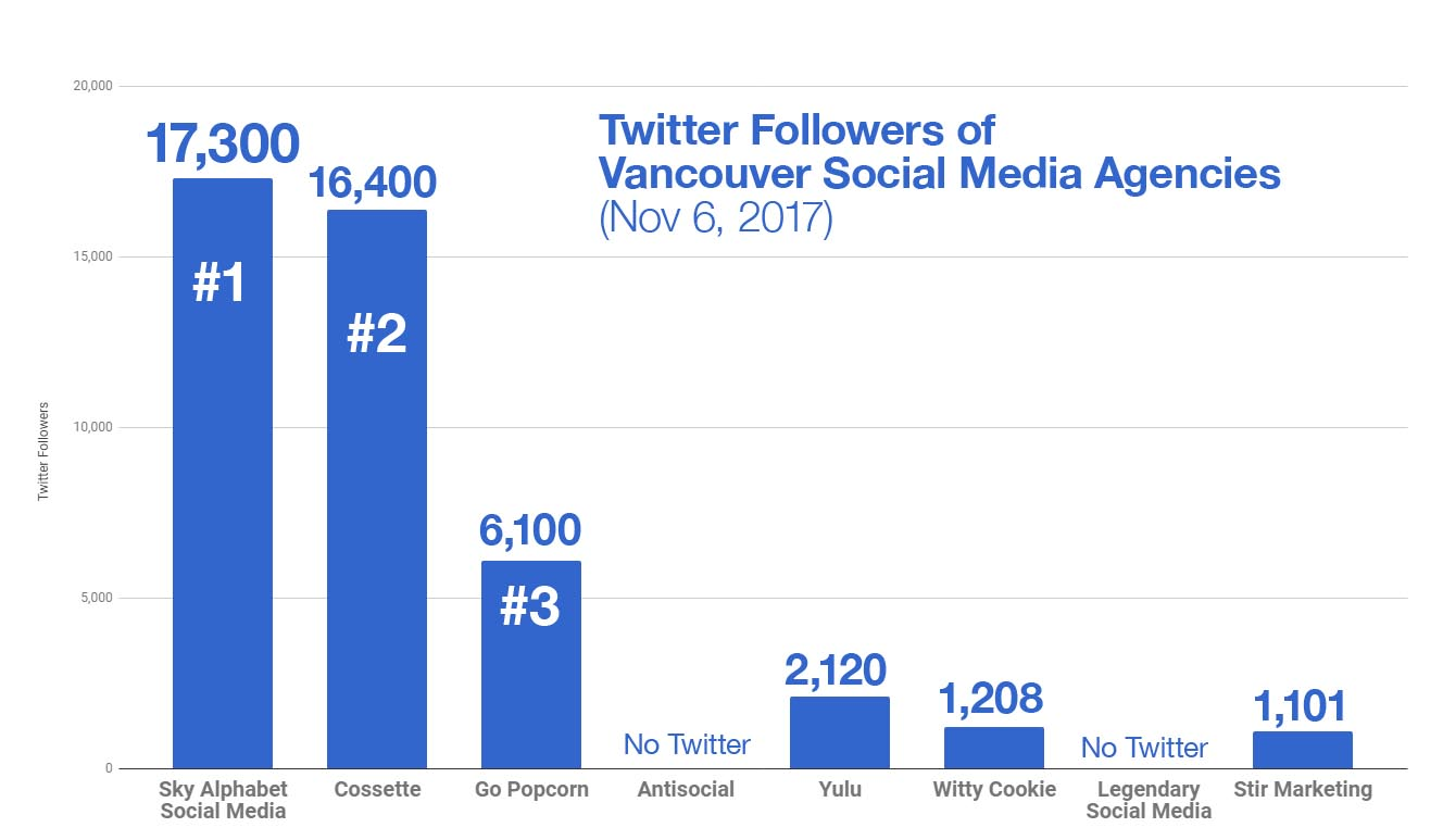 Ranking social media agencies by number of Followers: 1 Sky Alphabet 2 Cossette 3 GoPopcorn