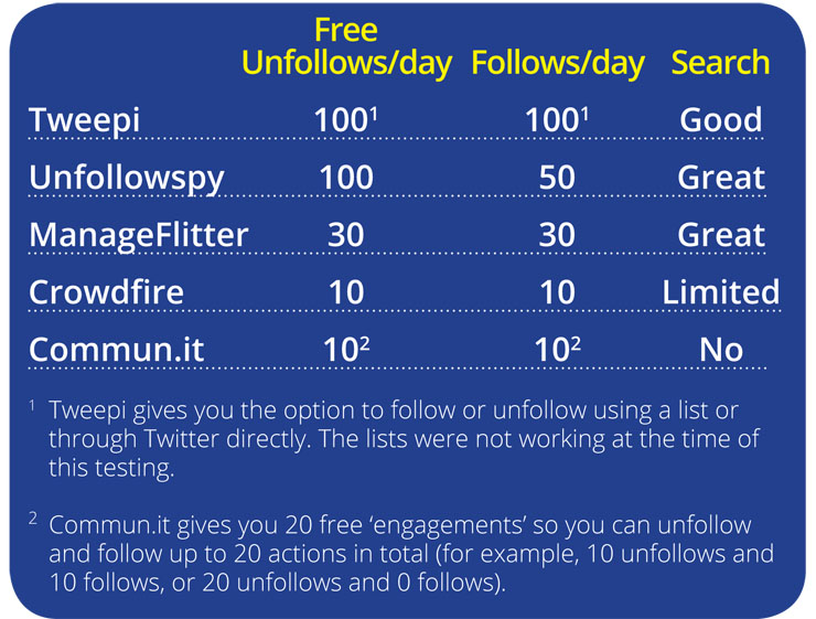 Table of unfollow followback apps manageflitter crowdfire tweepi unfollowspy