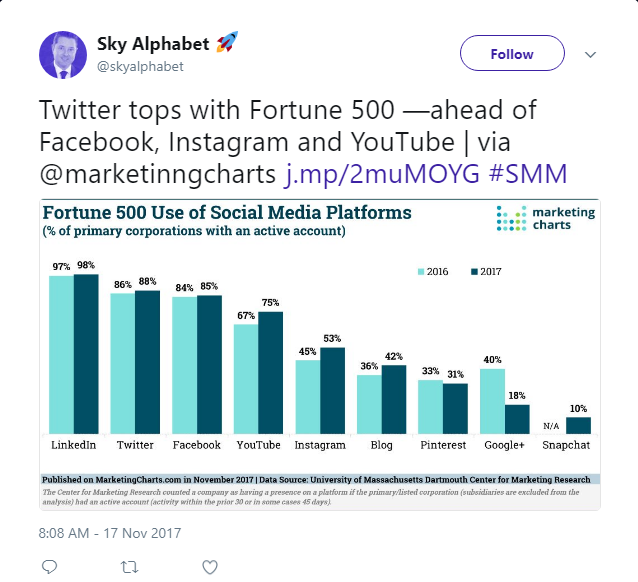 "Twitter leads as a social media network with Fortune 500 companies https://twitter.com/skyalphabet/status/931554549688668160?rel=""nofollow"""