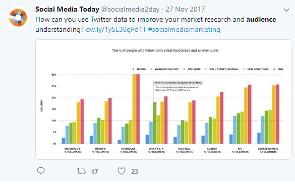 Using twitter data to improve your audience tweet by @smexaminer
