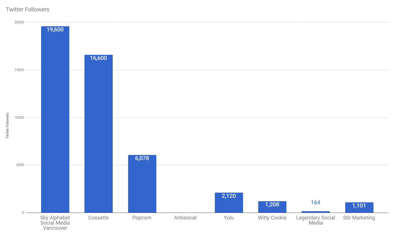 comparing vancouver social media agencies by followers