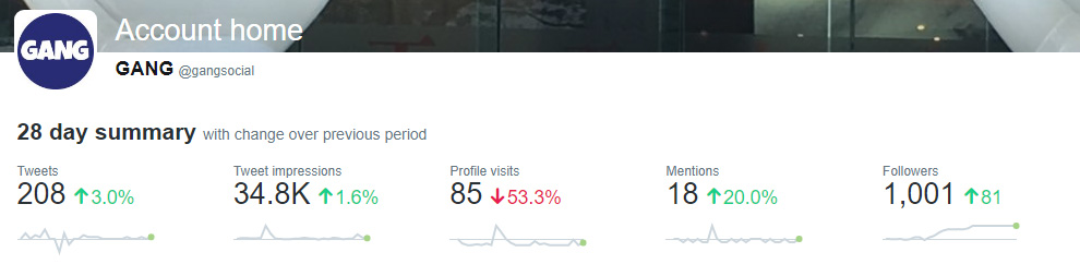 @gangsocial unmanaged twitter acount stats jan 7 2017