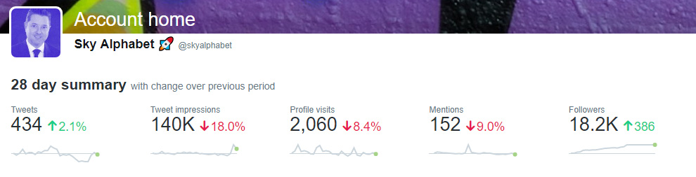 Sky Alphabet Social Media Actively managed Twitter account