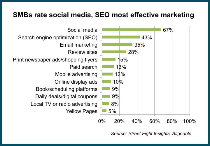 chart small businesses rate social media most effective with SEO second