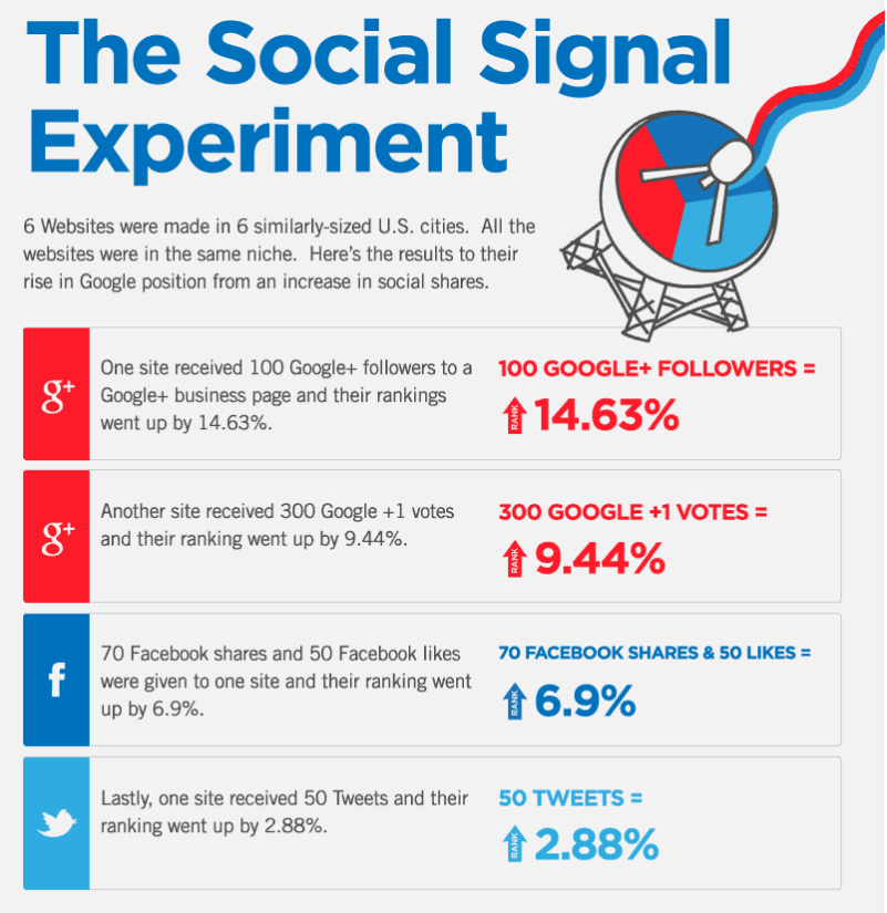 The social signal experiment by QuickSprout