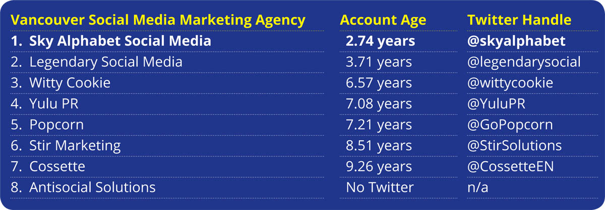 social media marketing vancouver rankings by Twitter account age