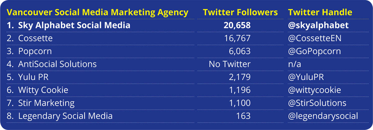 Social media marketing vancouver rankings by agency and number of Twitter followers