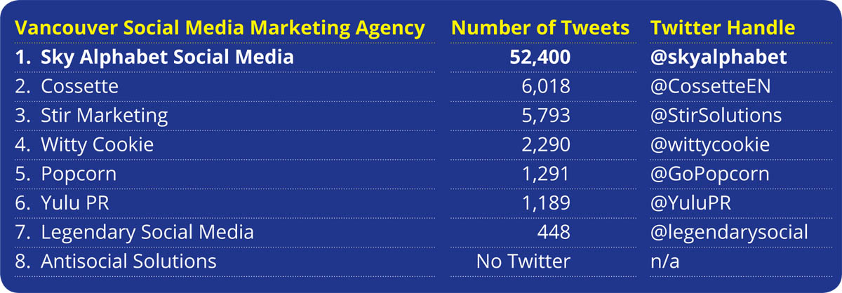 Social media marketing vancouver rankings by agency - number of tweets