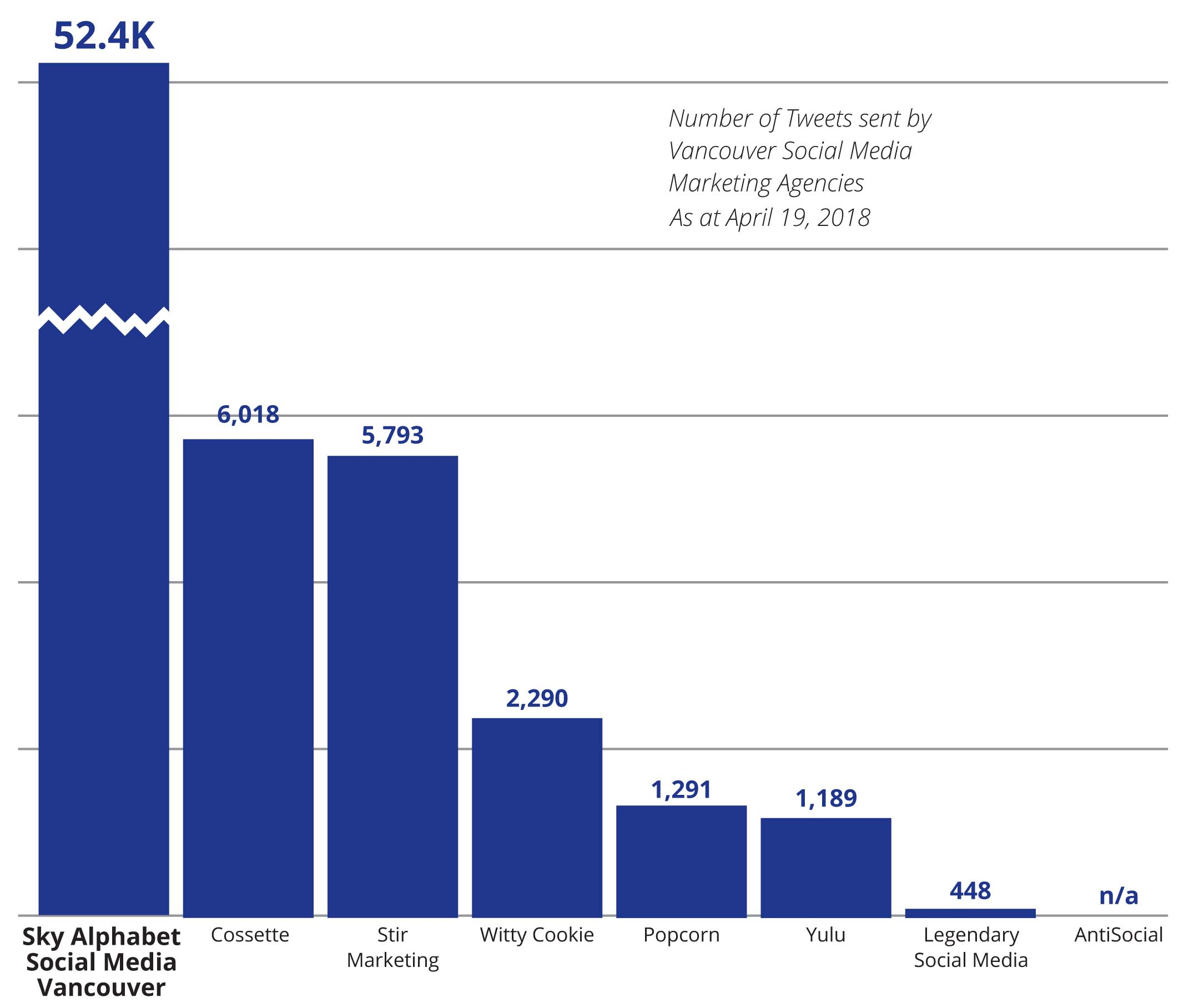 social media marketing vancouver rankings by agency - number of followers