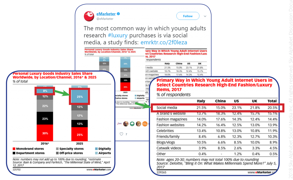 social media as a research source