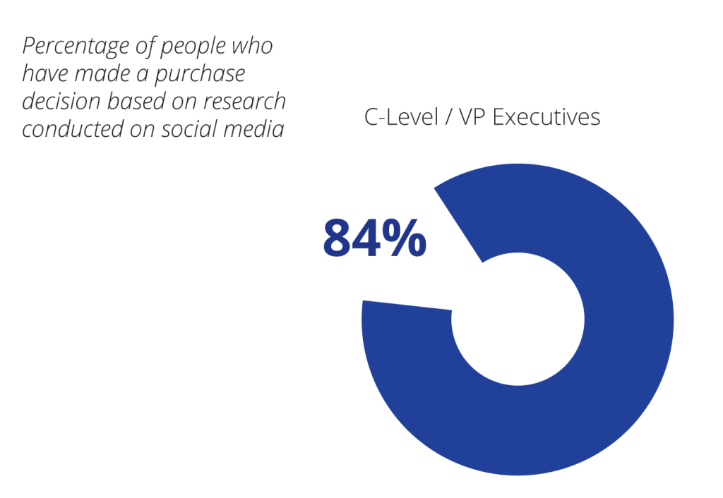 84% of executves use social media to research vendors