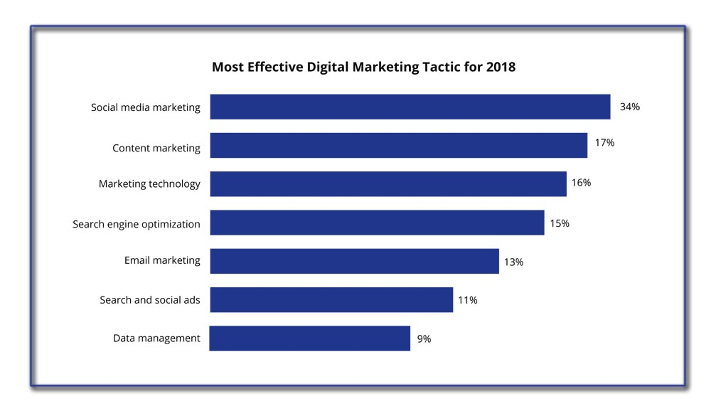 social media most effective digital marketing tactic 2018