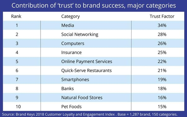 social networks are a major contributor to brand trust