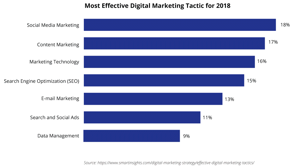Social media cited as the number one digital marketing tactic