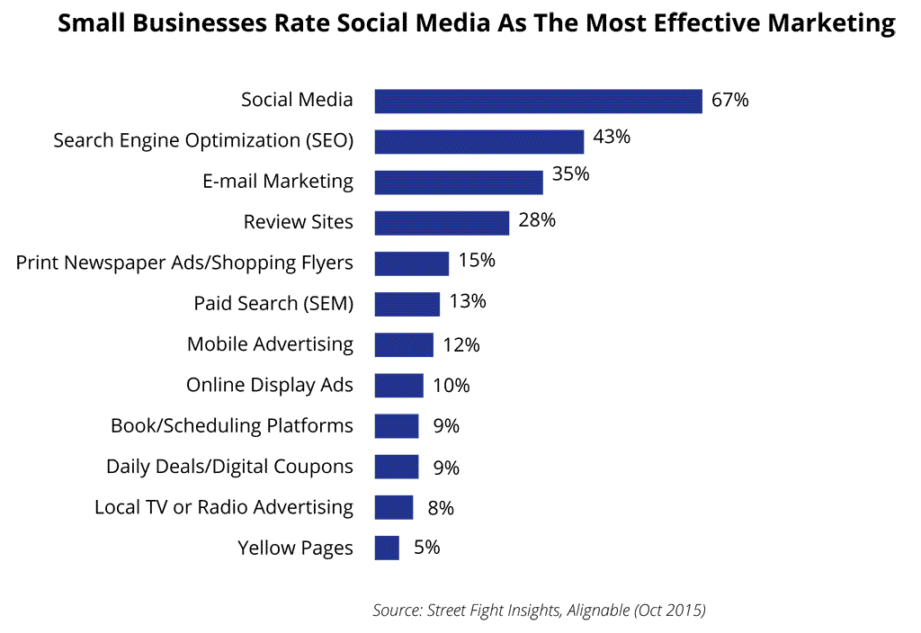 Social media rated #1by Small Businesses