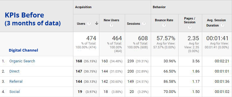 3 months of website traffic before social media strategy