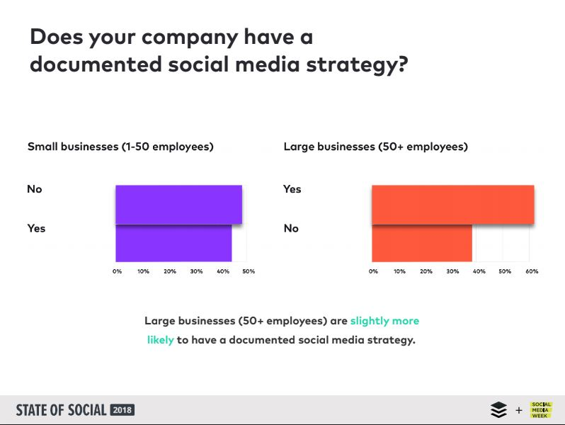 Only 50% of small businesses have a documented social media strategy. 40% of large firms did not.