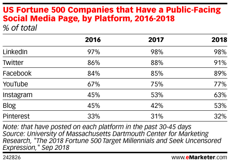 Twitter and LinkedIn tops for FP500 emarketer