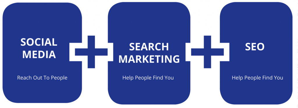As a Vancouver BC digital marketing solutions provider, we combine social media, search marketing (SEM) and SEO to find, attract and engage audiences.