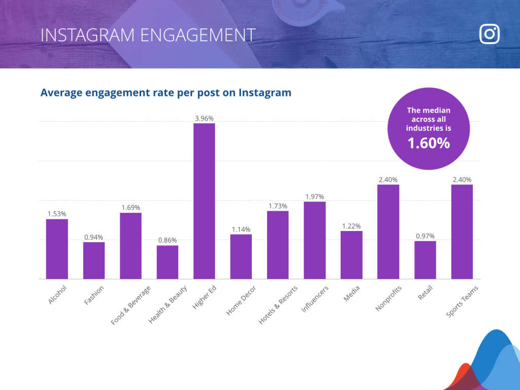 Average engagement rates on Instagram are 1.6%. We aim for 5%.