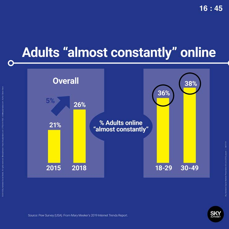 Adults 18-49 are increasingly reporting themselves to be almost constantly online.