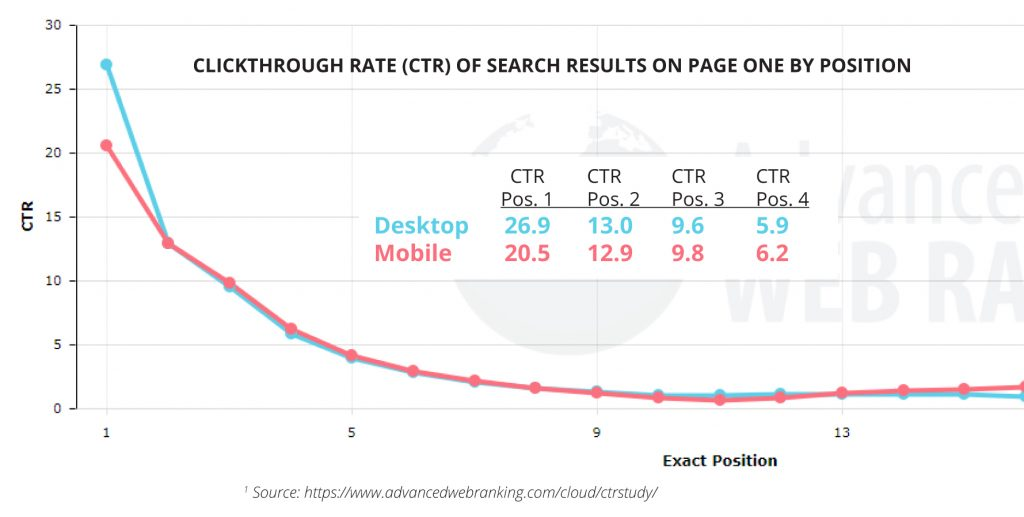 The Clickthrough Rates (CTRs) of the search results listed on page one rapidly decline the lower on the page you appear.