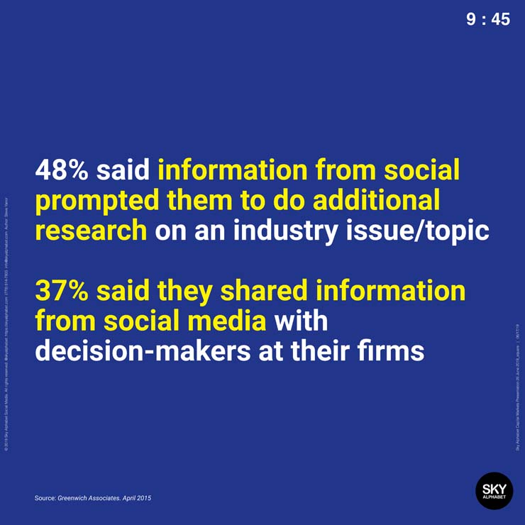48% of institutions that use social media said it prompted them to do additional research on an industry issue or topic.