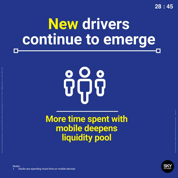 More time spent with mobile devices means the liquidity pool continues to deepen. More users means more potential investors.