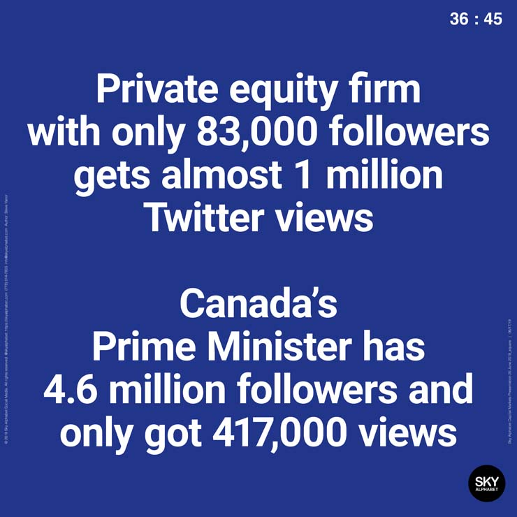 A private equity firm with 83,000 followers got almost 1 million views.
