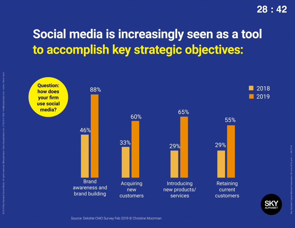 Social media has become a tool to accomplish strategic objectives