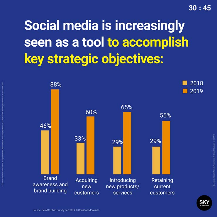 Social media is a tool to accomplish key strategic objectives.