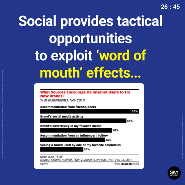 Social media provides tactical opportunities to exploit word of mouth effects.