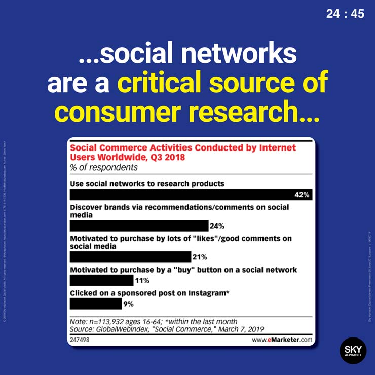 Social networks are a critical source of consumer research.