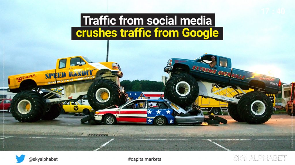 Traffic from the top social media sites crushes traffic from Google by a 1.8x factor.