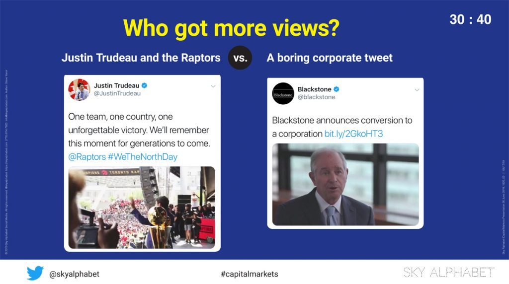We tracked the views of a similar video appearing on Twitter: one from the Prime Minister of Canada and one from the private equituy firm Blackstone. Blackstone got more views.