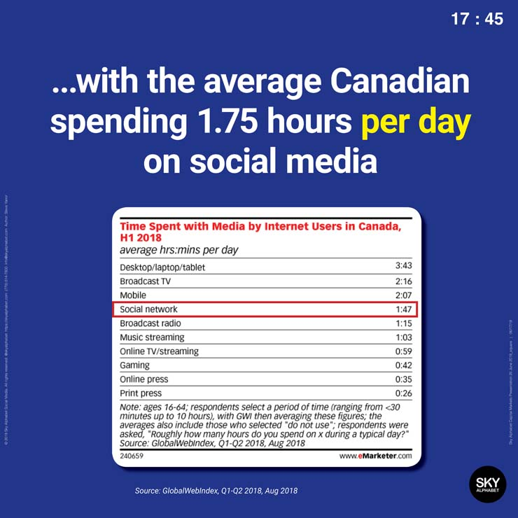 the newest data suggests the average canadian spends 1.75 hours with social media