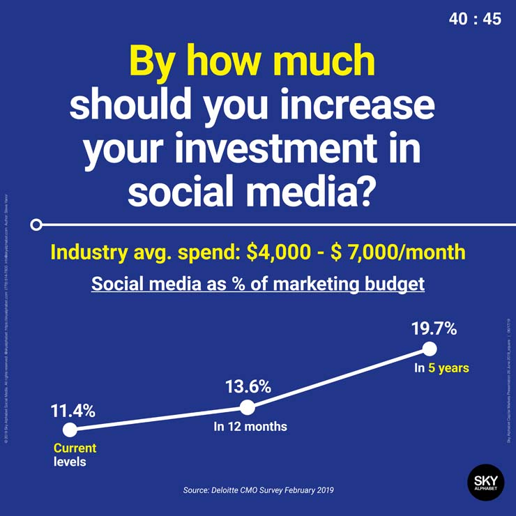By how much should you increase your investment in social media?