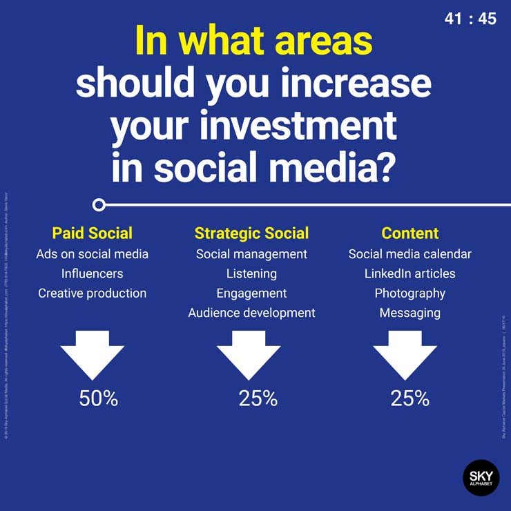 In what areas should you increase your investment in social media?