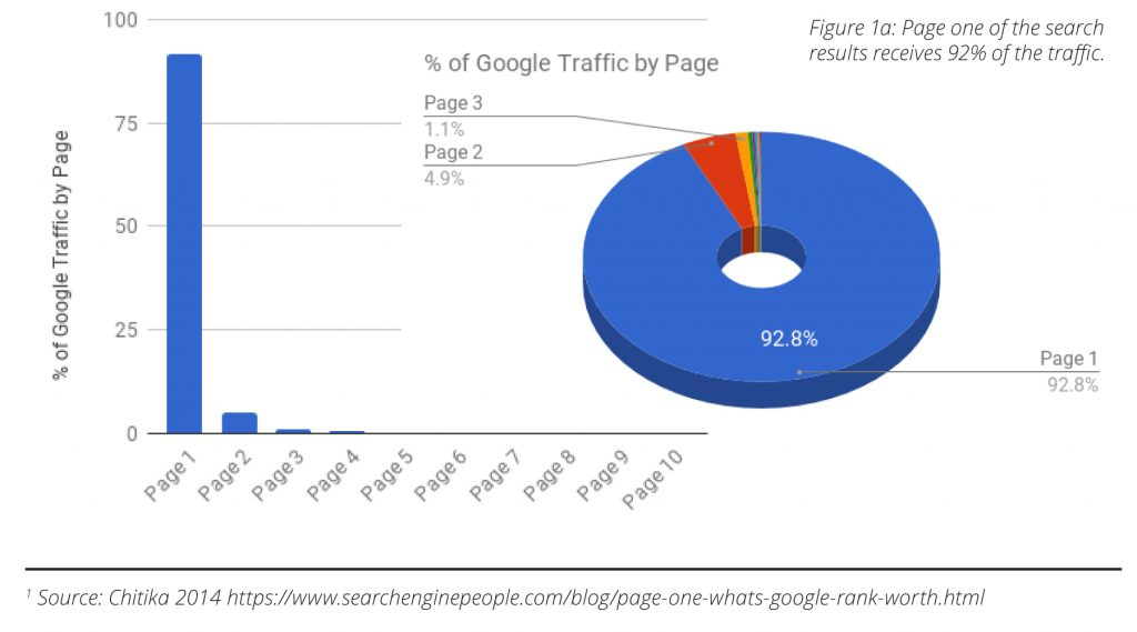 The first page of Google gets 92.8% of clicks. This number is getting larger.