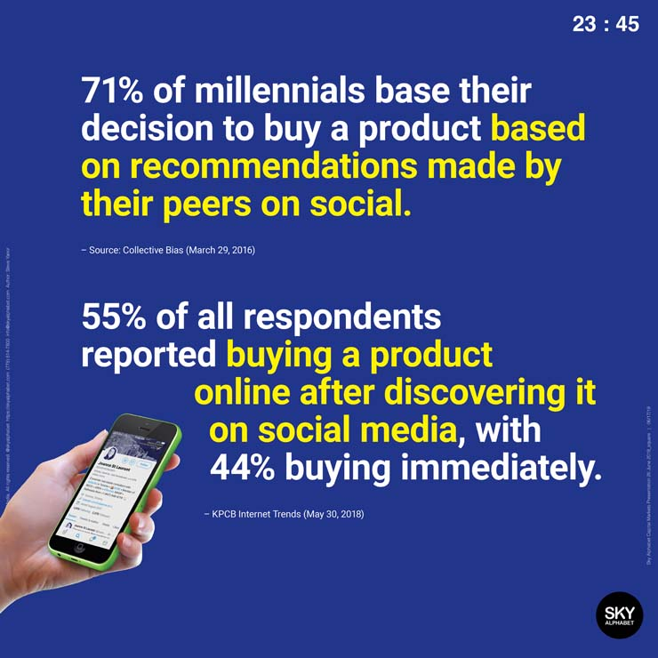 Social media influences product purchase decisions.