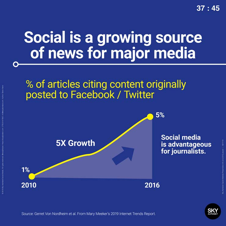 Social media is a growing source of news for major media.